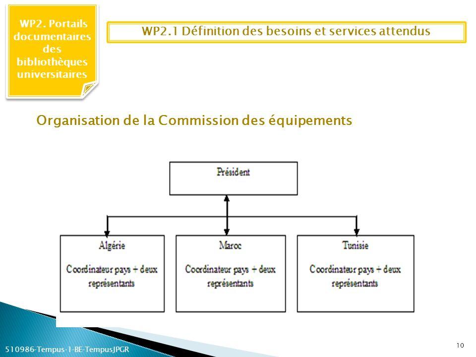 WP2.1 Définition des besoins et services attendus