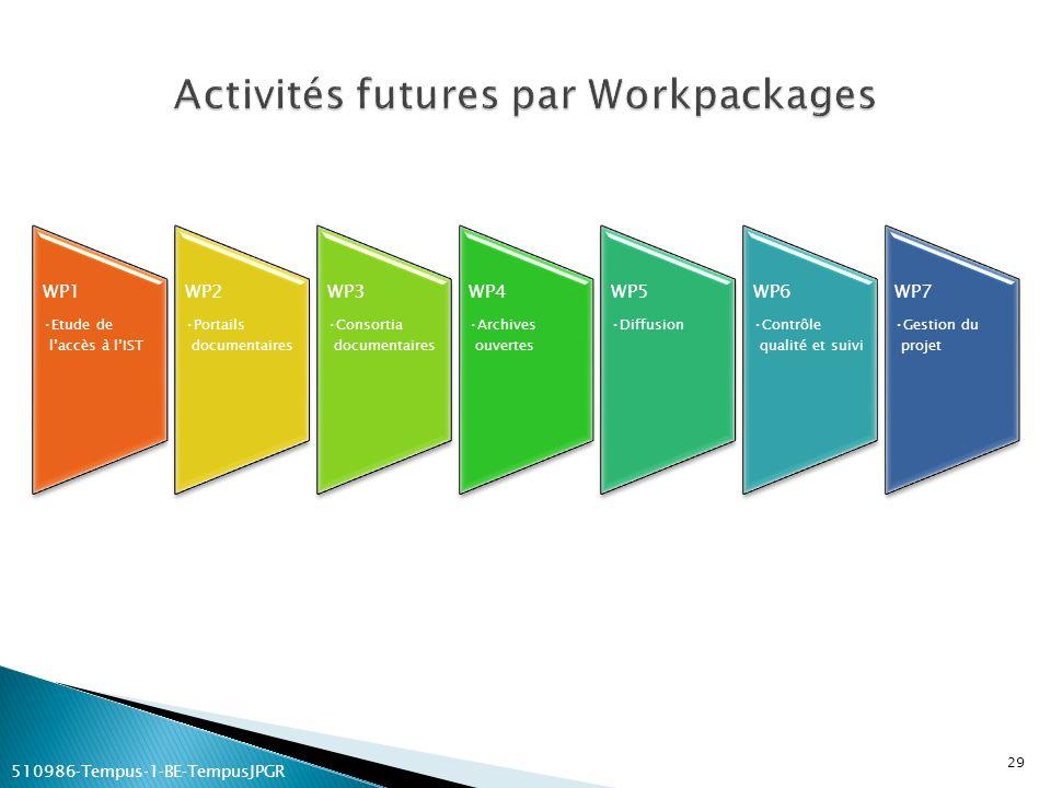 Activités futures par Workpackages