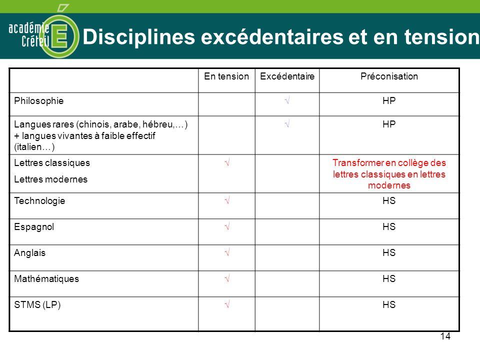 Disciplines excédentaires et en tension