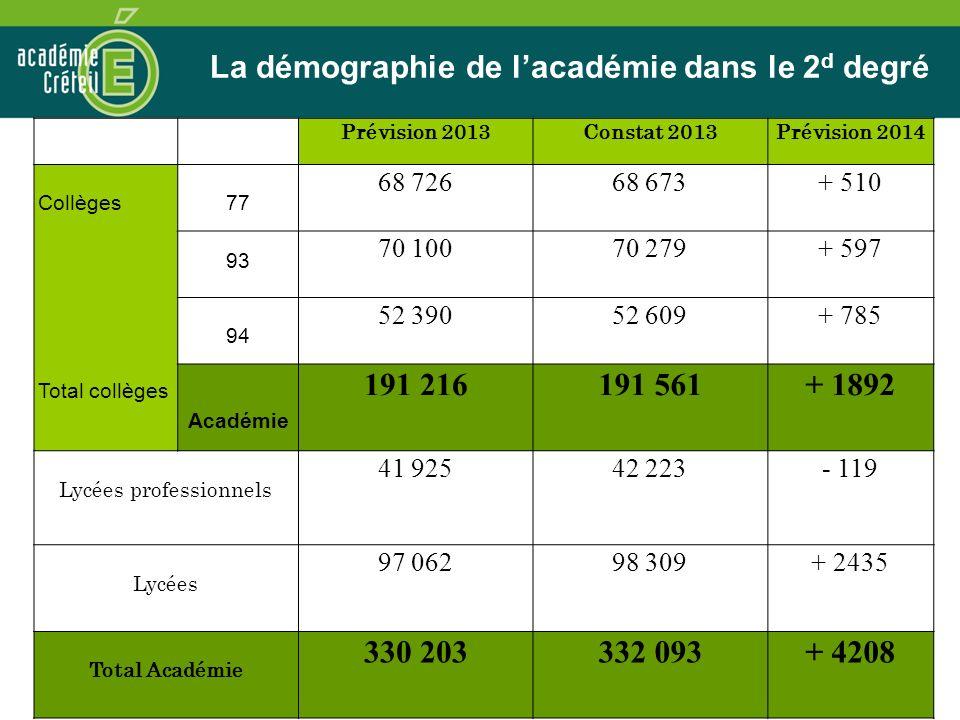 La démographie de l'académie dans le 2d degré