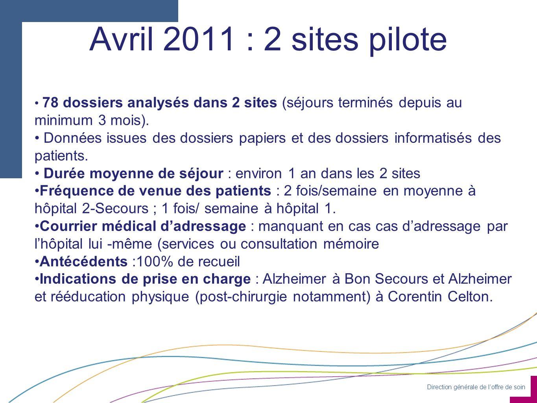 Avril 2011 : 2 sites pilote 78 dossiers analysés dans 2 sites (séjours terminés depuis au minimum 3 mois).