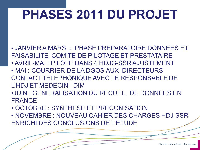 PHASES 2011 DU PROJET AVRIL-MAI : PILOTE DANS 4 HDJG-SSR AJUSTEMENT