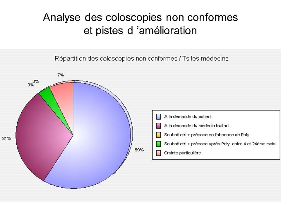 Analyse des coloscopies non conformes et pistes d 'amélioration