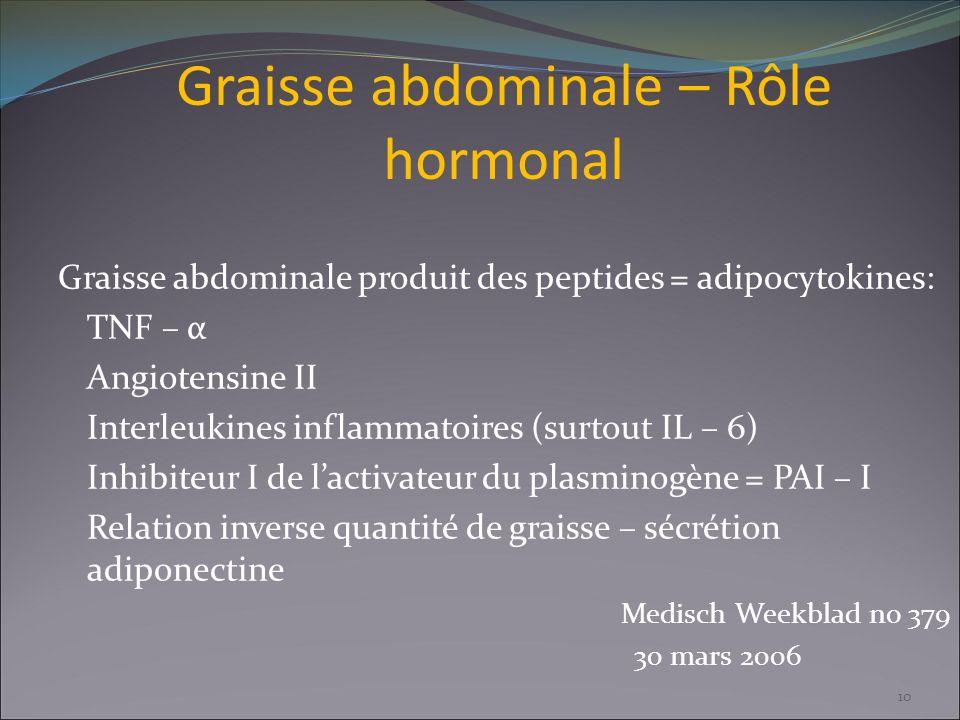 Graisse abdominale – Rôle hormonal