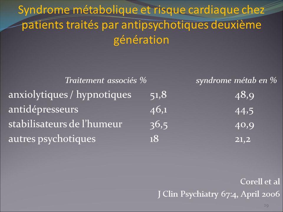 Syndrome métabolique et risque cardiaque chez patients traités par antipsychotiques deuxième génération