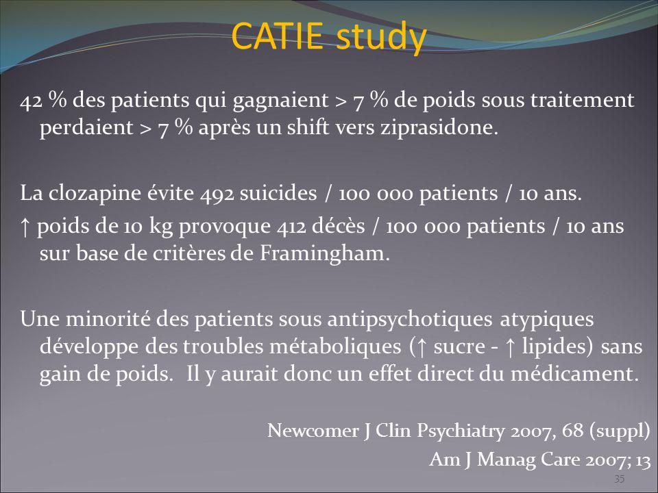 CATIE study 42 % des patients qui gagnaient > 7 % de poids sous traitement perdaient > 7 % après un shift vers ziprasidone.