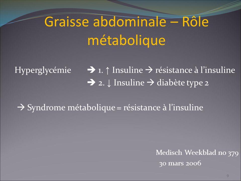 Graisse abdominale – Rôle métabolique