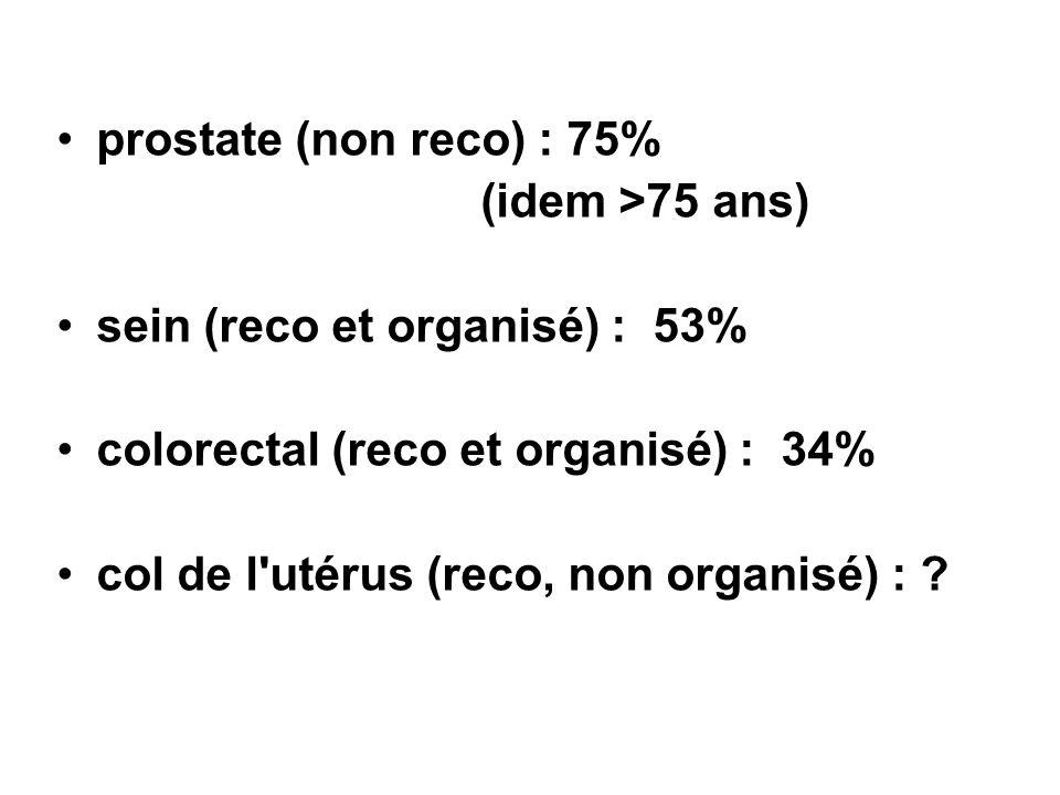 prostate (non reco) : 75% (idem >75 ans) sein (reco et organisé) : 53% colorectal (reco et organisé) : 34%
