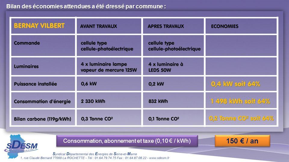 Consommation, abonnement et taxe (0,10 € / kWh)