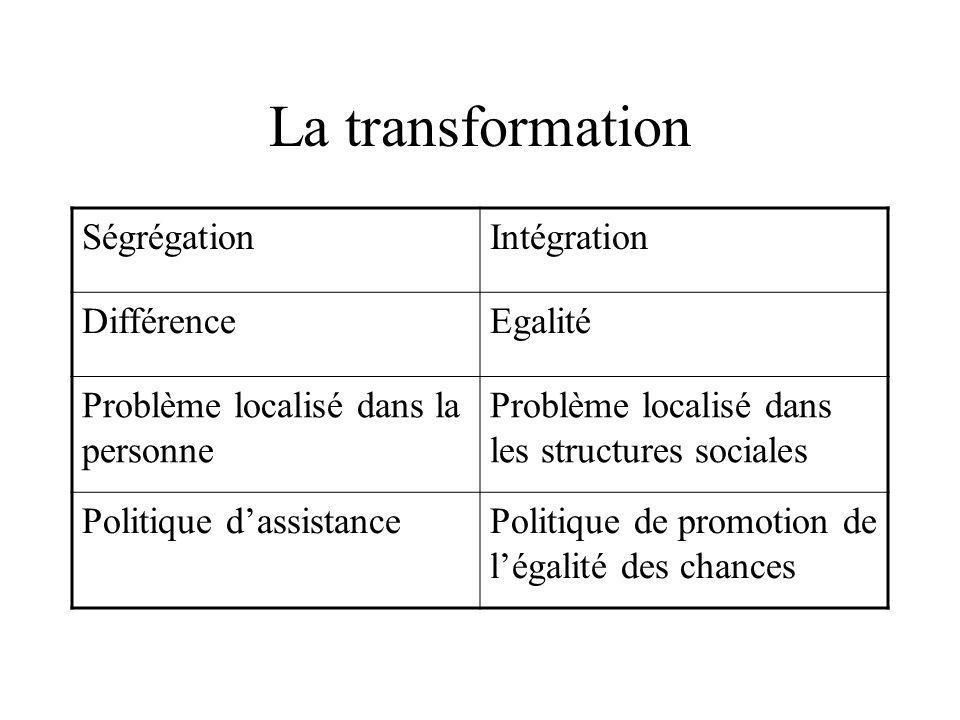 La transformation Ségrégation Intégration Différence Egalité