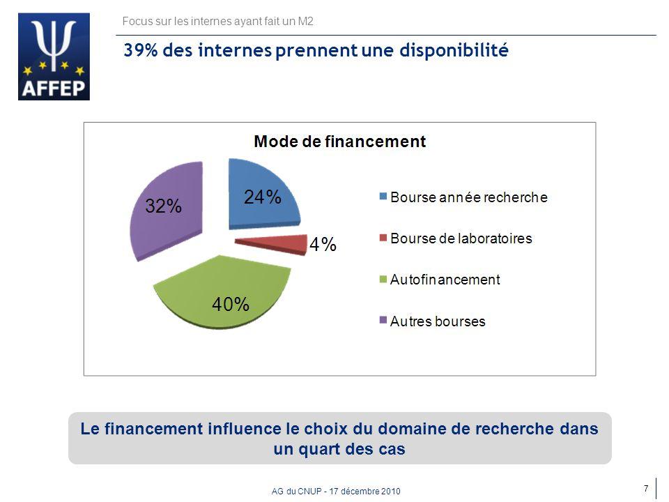 39% des internes prennent une disponibilité
