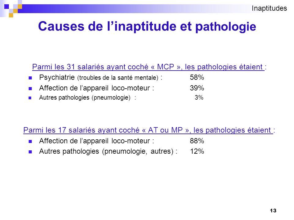Causes de l'inaptitude et pathologie