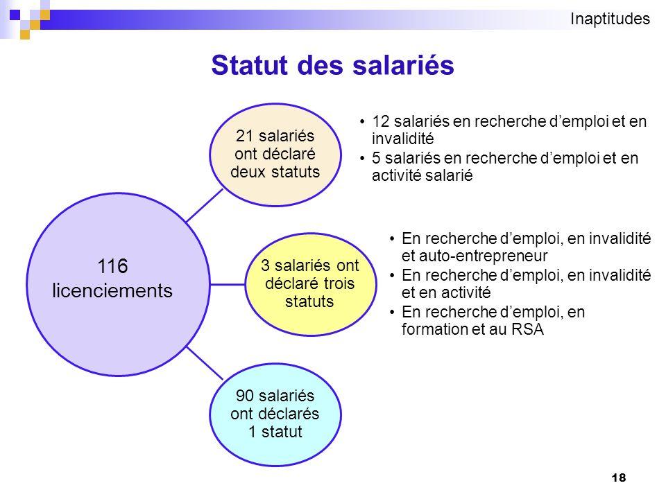 Statut des salariés 116 licenciements Inaptitudes