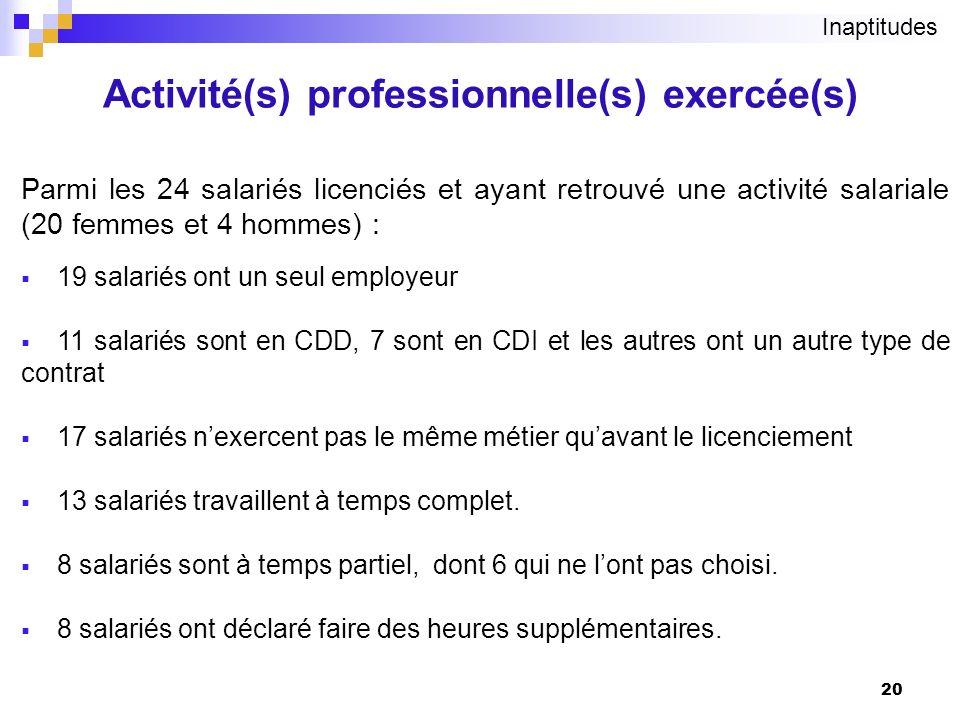 Activité(s) professionnelle(s) exercée(s)