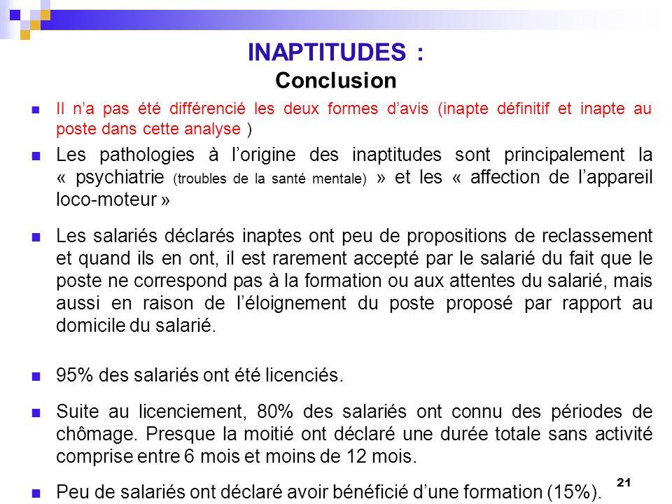 INAPTITUDES : Conclusion