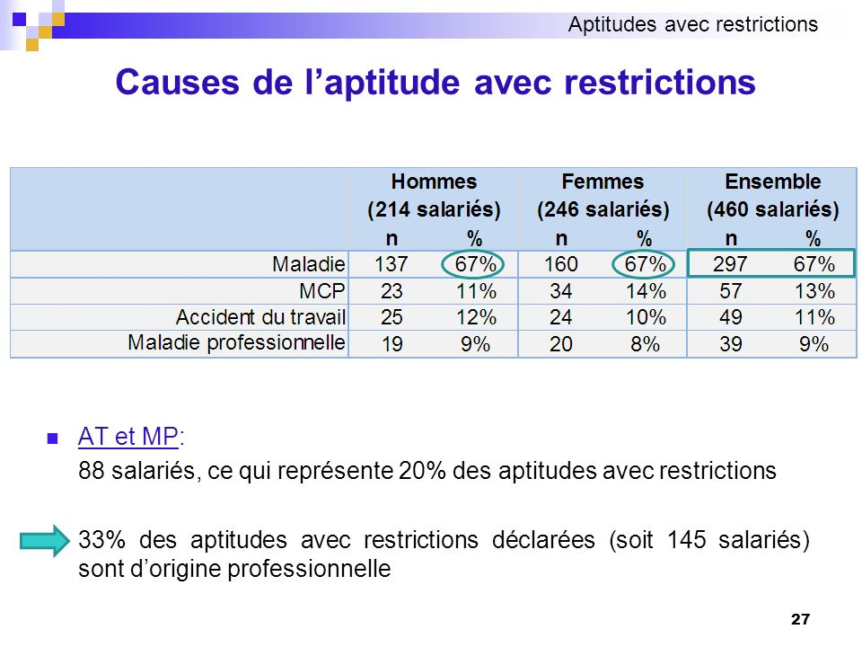 Causes de l'aptitude avec restrictions