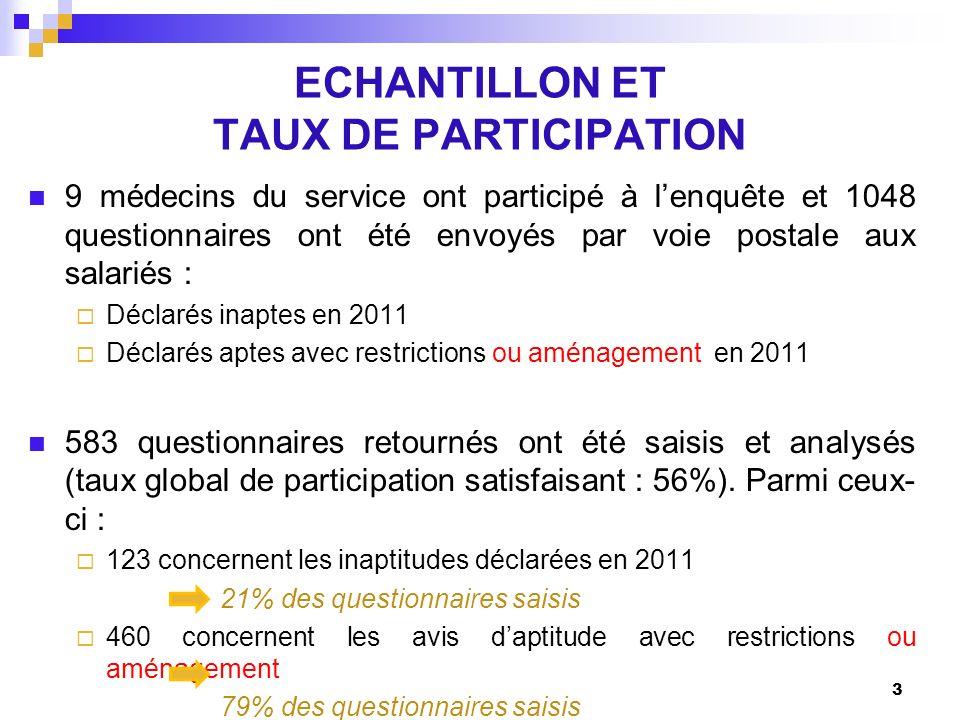 ECHANTILLON ET TAUX DE PARTICIPATION