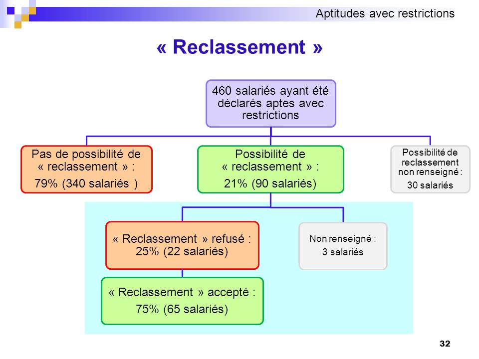 « Reclassement » Aptitudes avec restrictions
