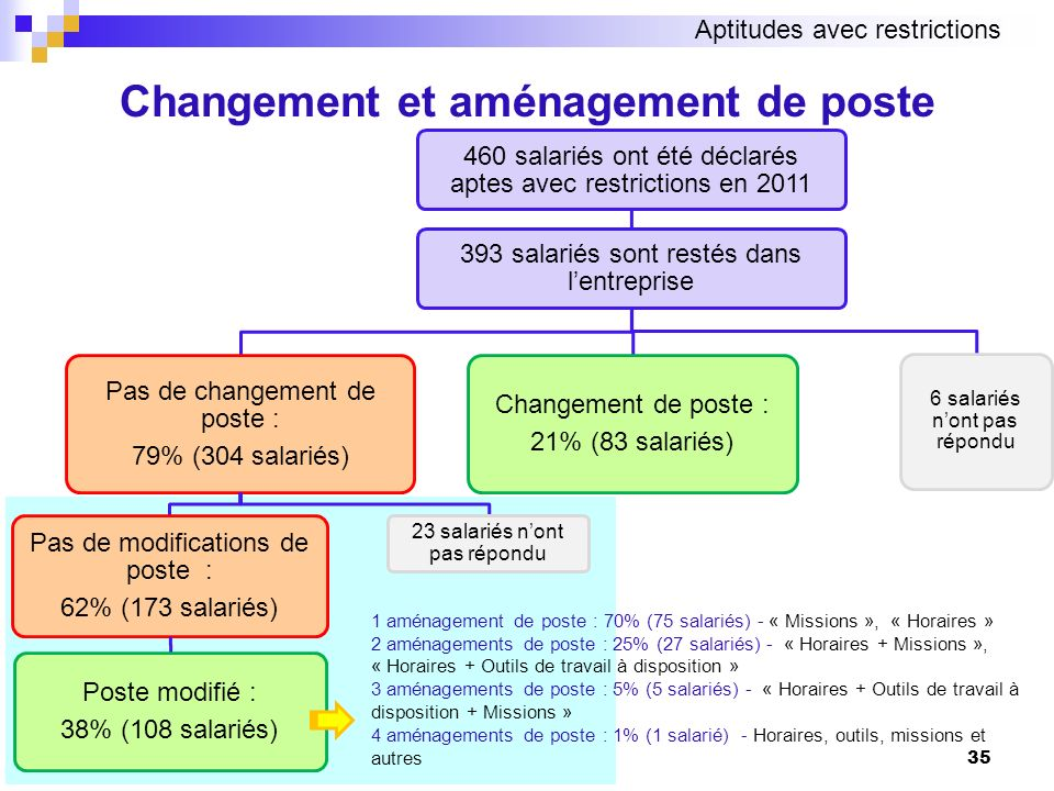 Changement et aménagement de poste