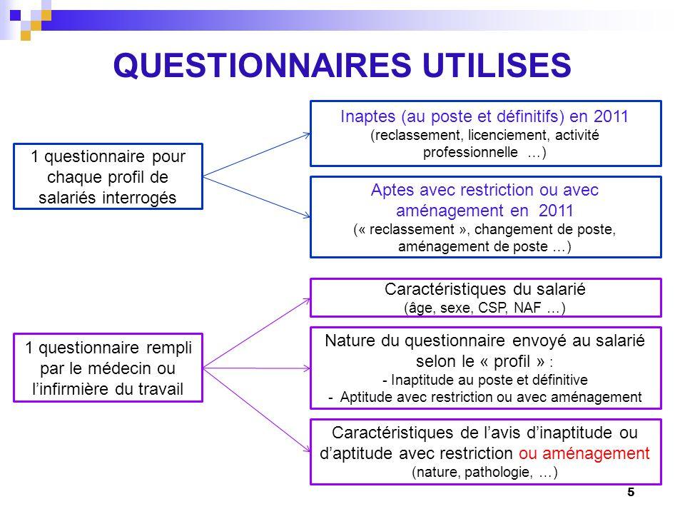 QUESTIONNAIRES UTILISES