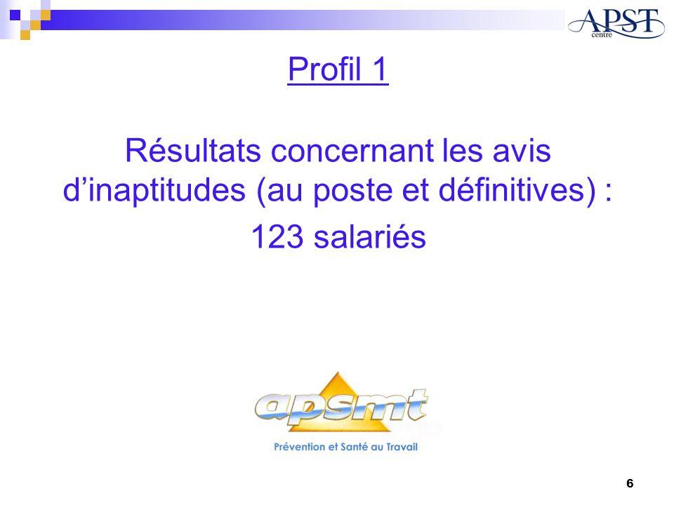 Profil 1 Résultats concernant les avis d'inaptitudes (au poste et définitives) : 123 salariés