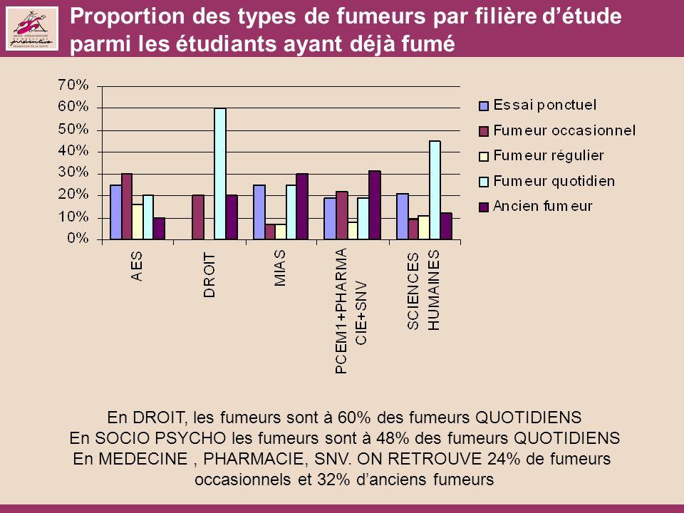 Proportion des types de fumeurs par filière d'étude parmi les étudiants ayant déjà fumé