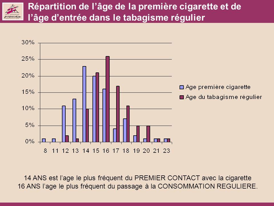 Répartition de l'âge de la première cigarette et de l'âge d'entrée dans le tabagisme régulier