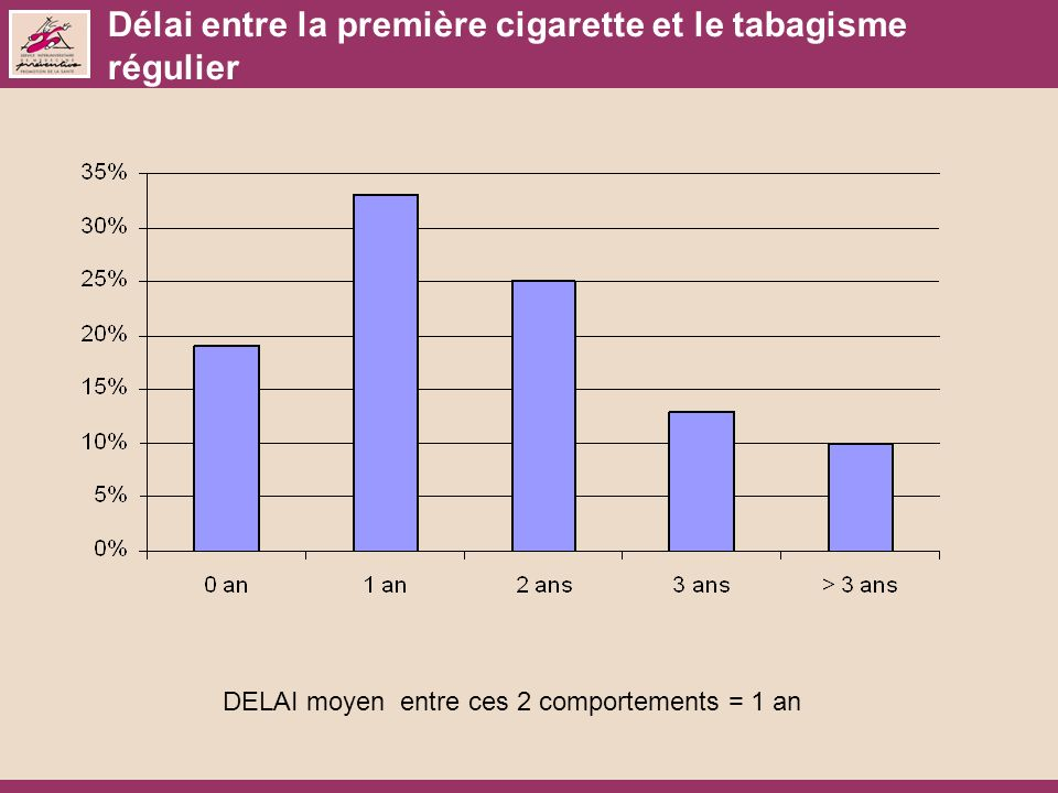 Délai entre la première cigarette et le tabagisme régulier