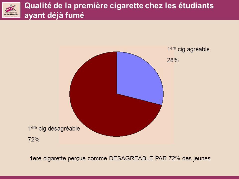 Qualité de la première cigarette chez les étudiants ayant déjà fumé