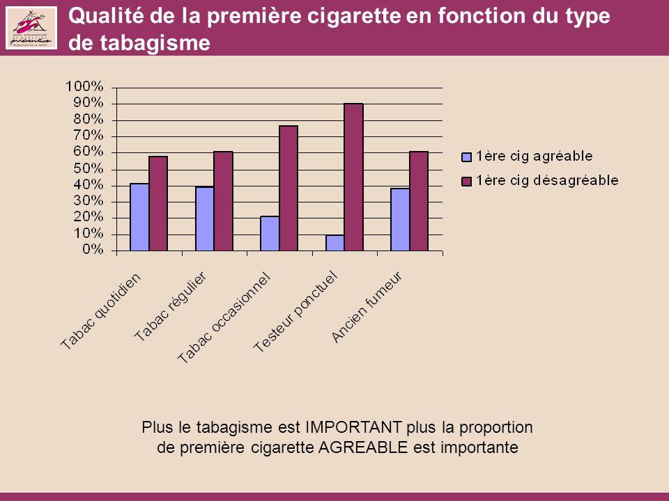 Qualité de la première cigarette en fonction du type de tabagisme