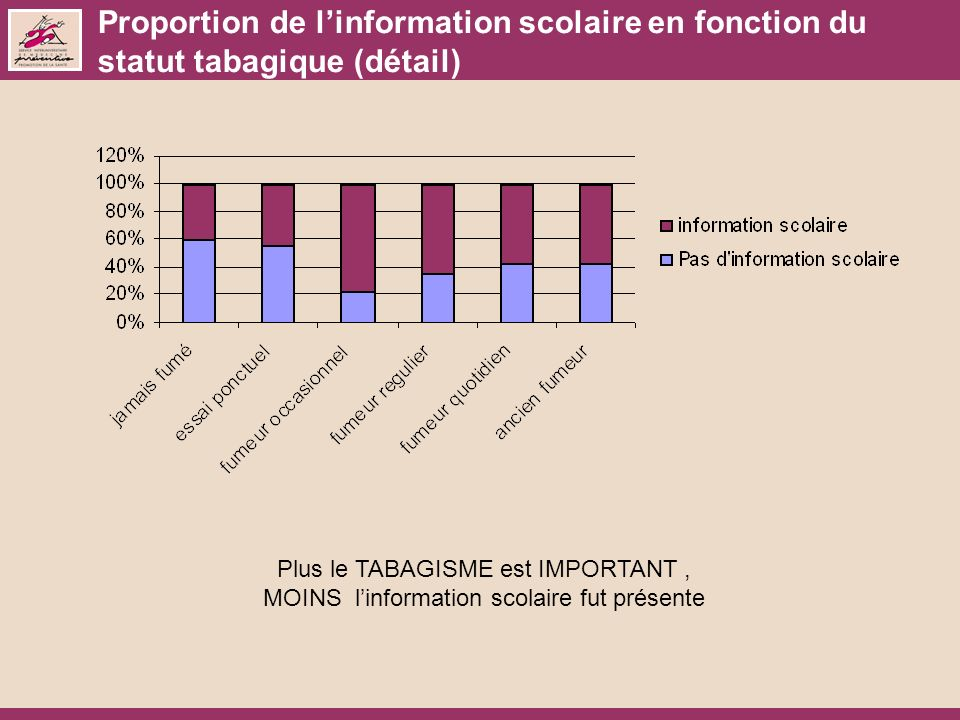 Proportion de l'information scolaire en fonction du statut tabagique (détail)