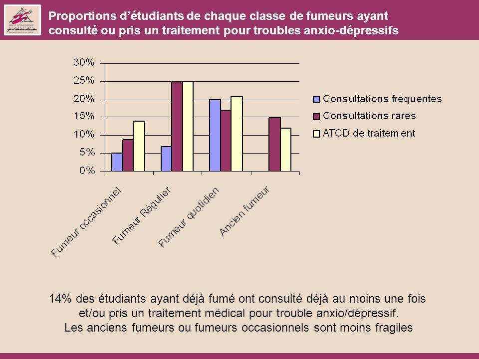14% des étudiants ayant déjà fumé ont consulté déjà au moins une fois