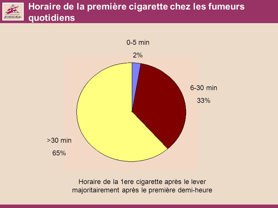 Horaire de la première cigarette chez les fumeurs quotidiens