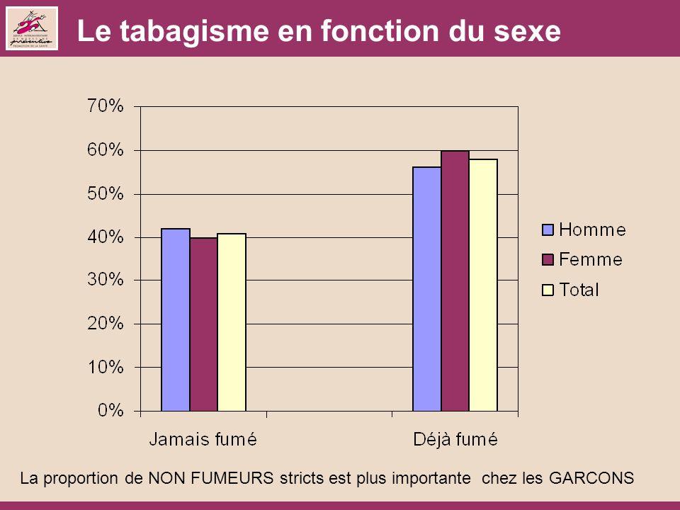 Le tabagisme en fonction du sexe