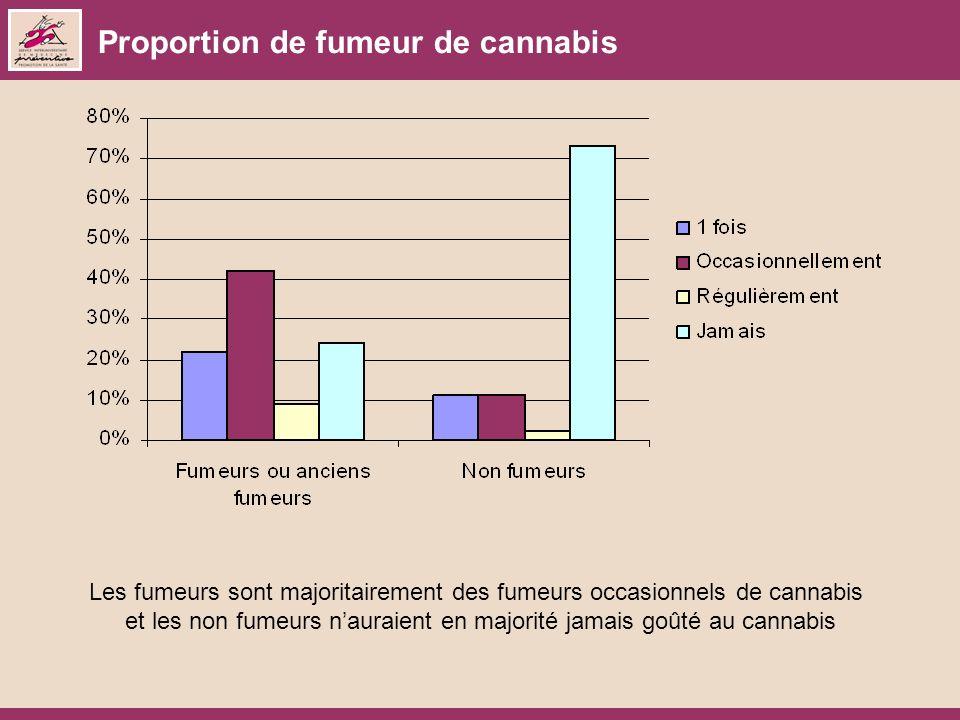 Proportion de fumeur de cannabis