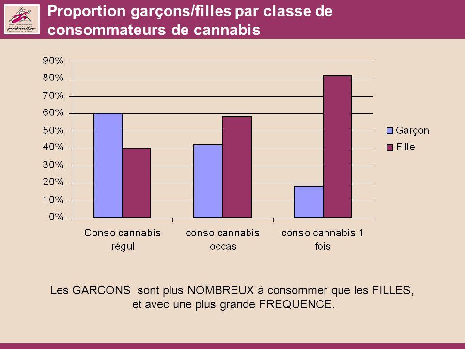 Proportion garçons/filles par classe de consommateurs de cannabis