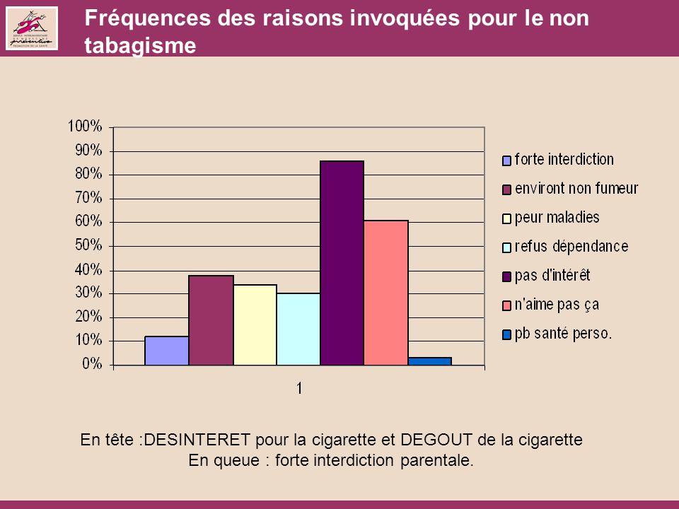 Fréquences des raisons invoquées pour le non tabagisme