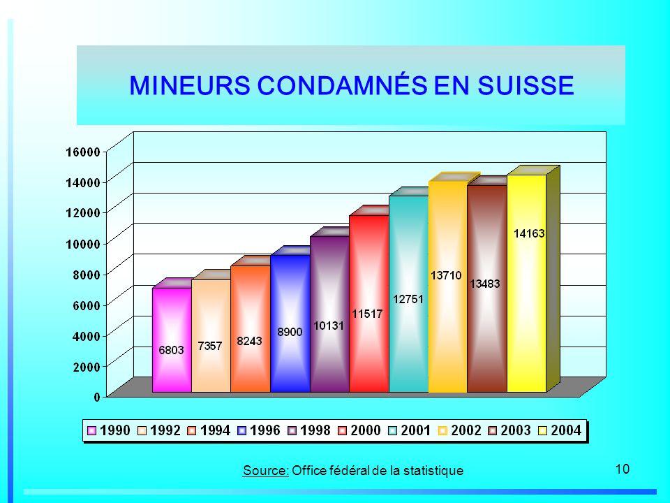 MINEURS CONDAMNÉS EN SUISSE