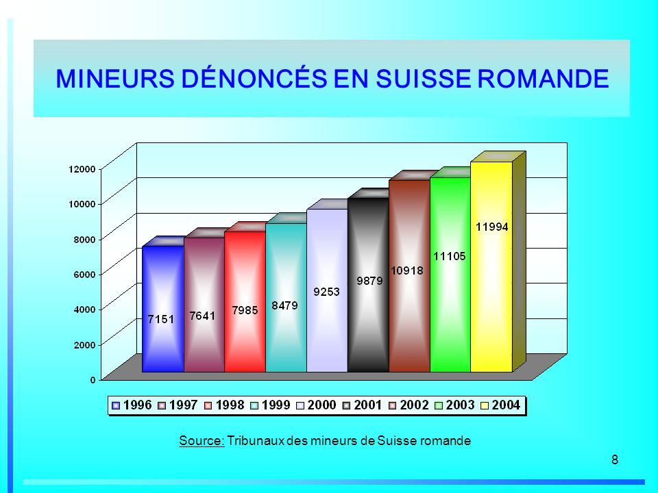 MINEURS DÉNONCÉS EN SUISSE ROMANDE