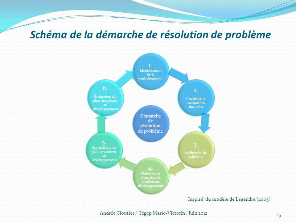 Schéma de la démarche de résolution de problème