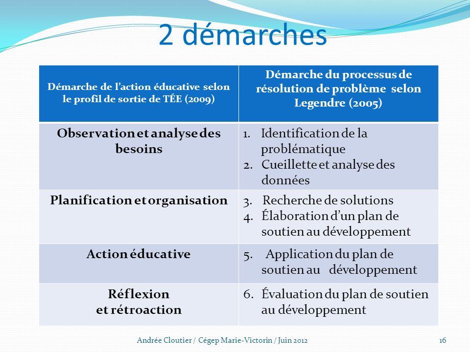 2 démarches Observation et analyse des besoins