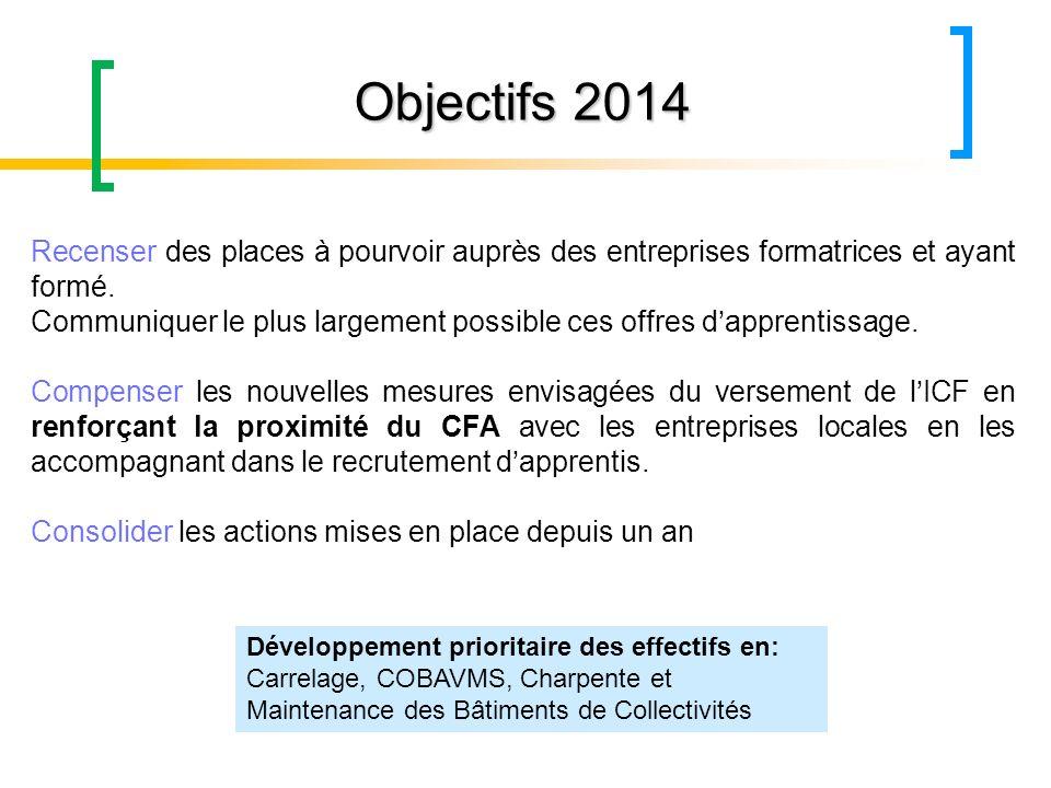 Objectifs 2014 Recenser des places à pourvoir auprès des entreprises formatrices et ayant formé.