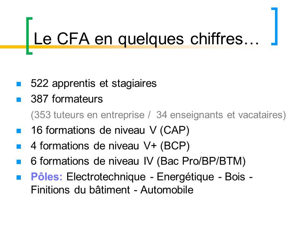 Le CFA en quelques chiffres…