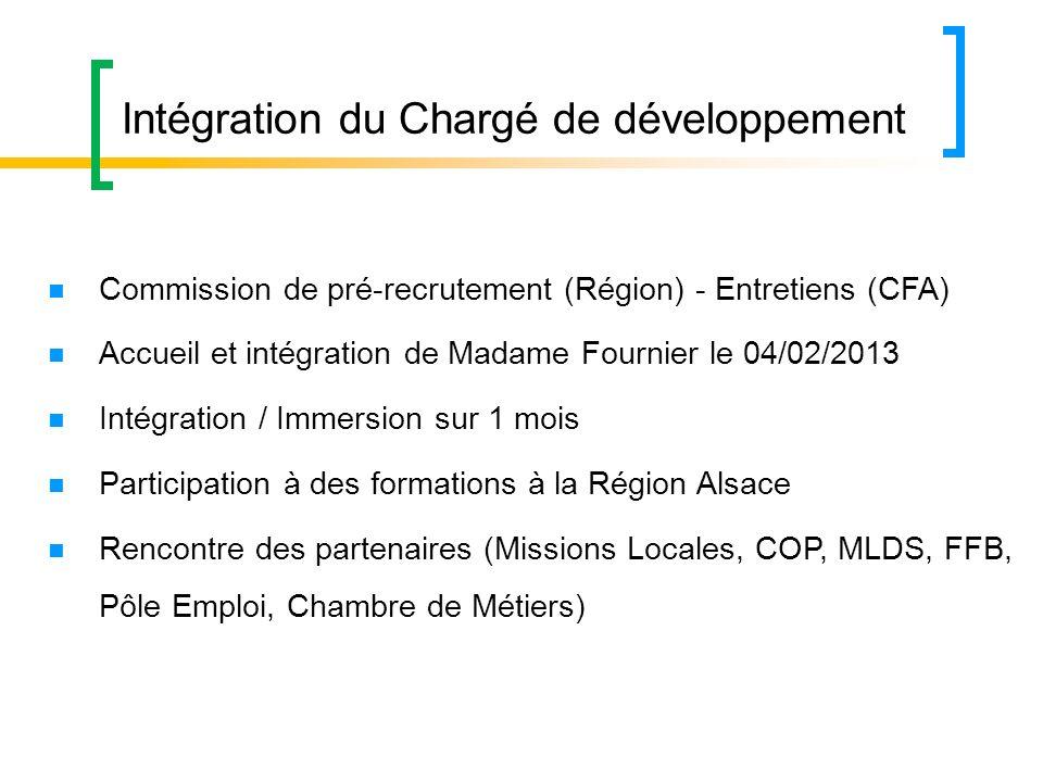 Intégration du Chargé de développement
