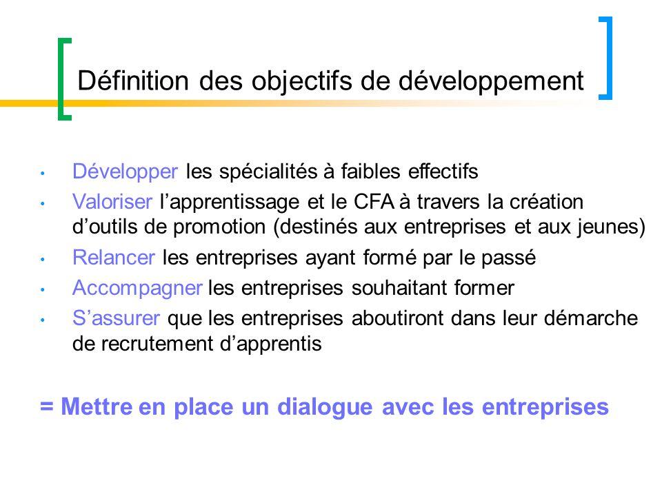 Définition des objectifs de développement