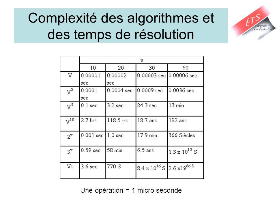 Complexité des algorithmes et des temps de résolution