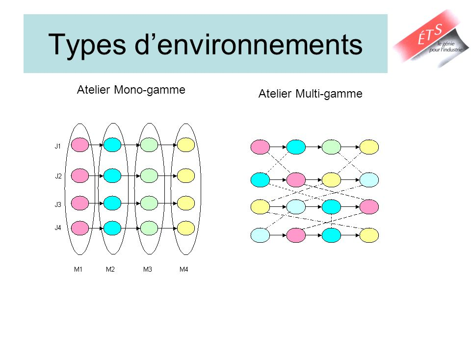 Types d'environnements