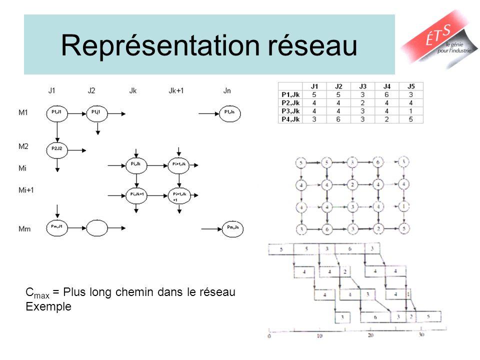 Représentation réseau
