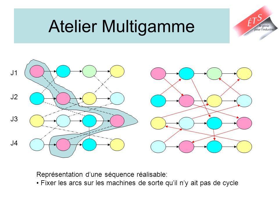 Atelier Multigamme J1 J2 J3 J4