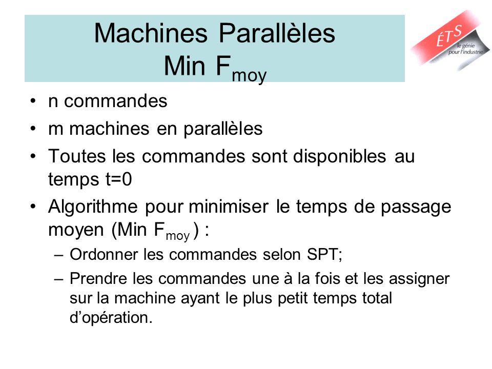 Machines Parallèles Min Fmoy